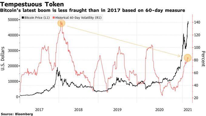 Mức độ biến động trong 60 ngày của Bitcoin lần này thấp hơn nhiều so với năm 2017.